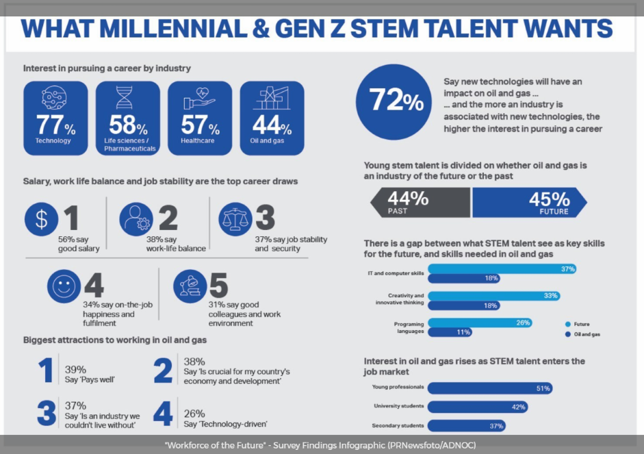 Workforce Future Survey Infographic